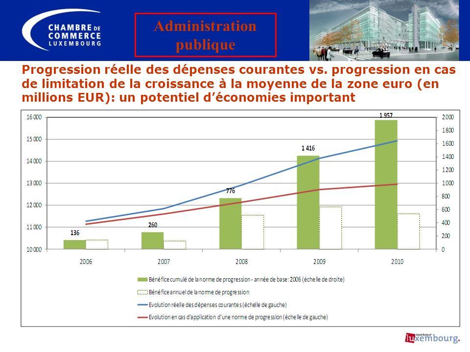 Progression réelle des dépenses courantes vs. progression en cas de limitation de la croissance à la moyenne de la zone euro (en millions EUR): un pot