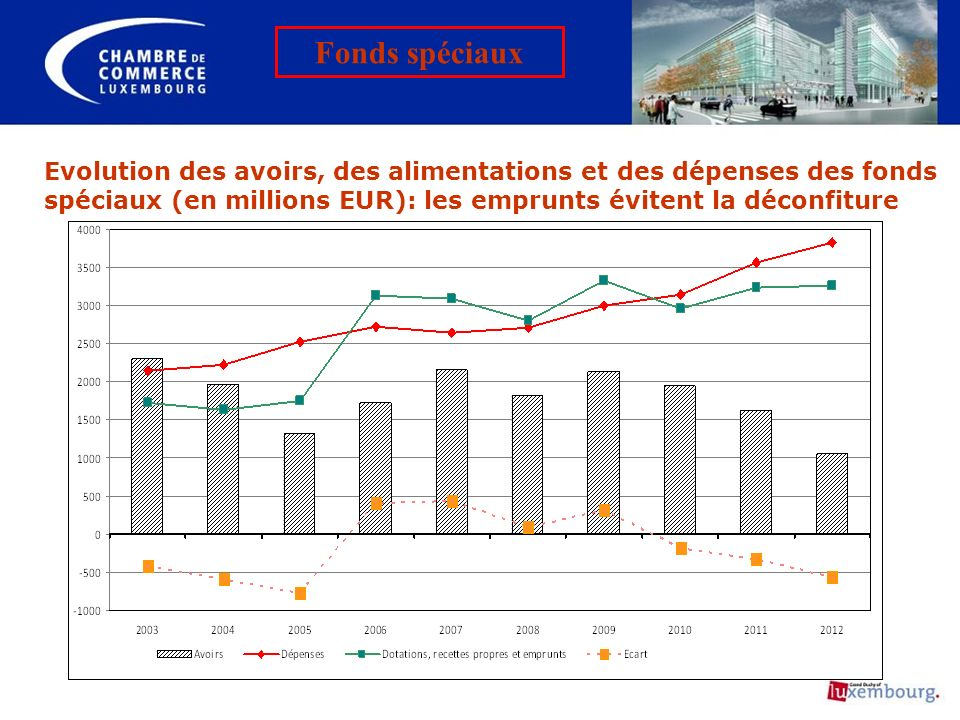 Evolution des avoirs, des alimentations et des dépenses des fonds spéciaux (en millions EUR): les emprunts évitent la déconfiture Fonds spéciaux
