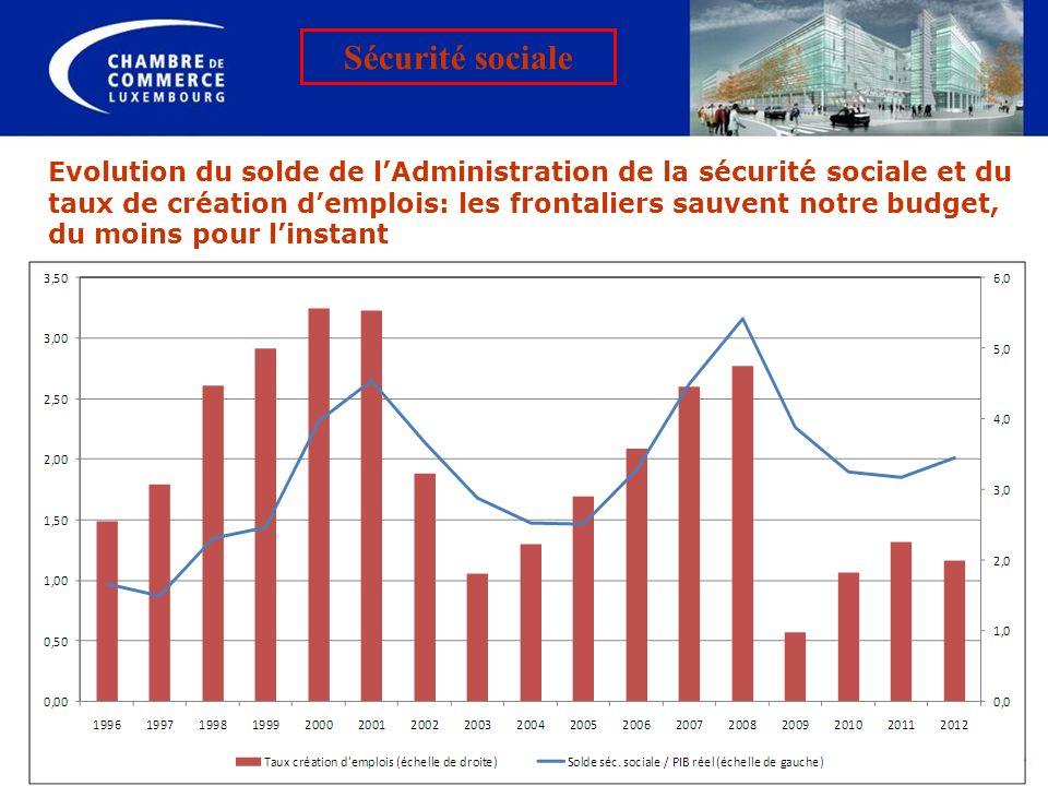 Evolution du solde de lAdministration de la sécurité sociale et du taux de création demplois: les frontaliers sauvent notre budget, du moins pour lins