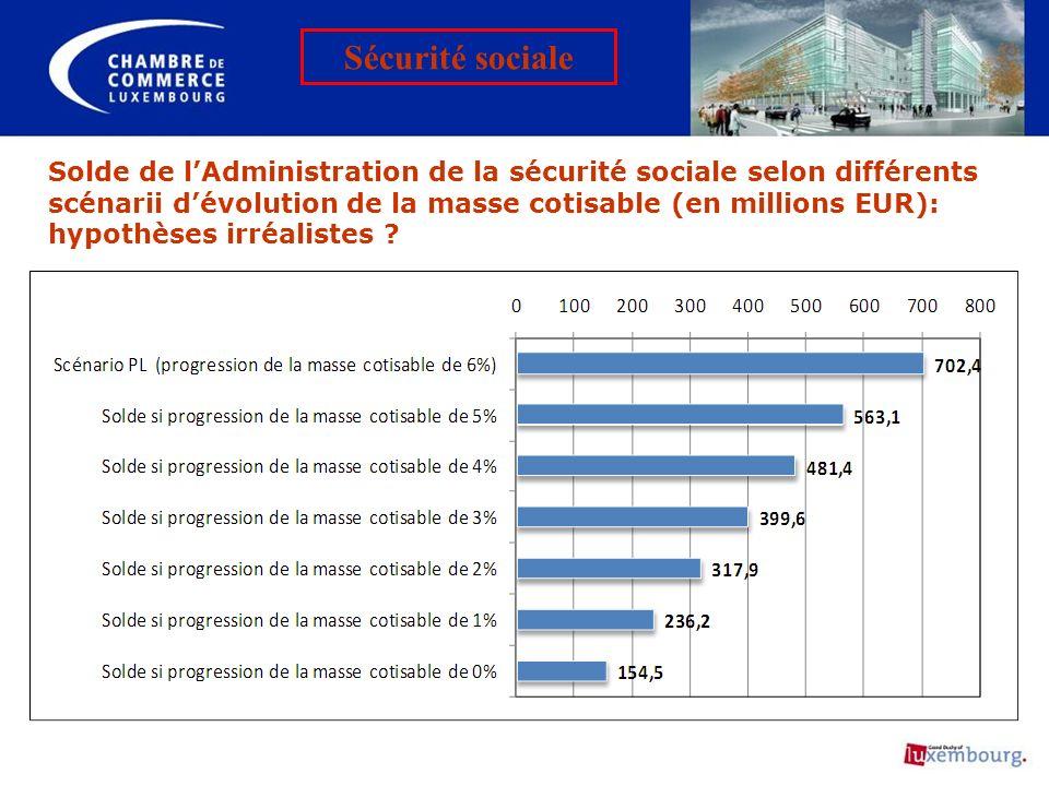 Solde de lAdministration de la sécurité sociale selon différents scénarii dévolution de la masse cotisable (en millions EUR): hypothèses irréalistes ?