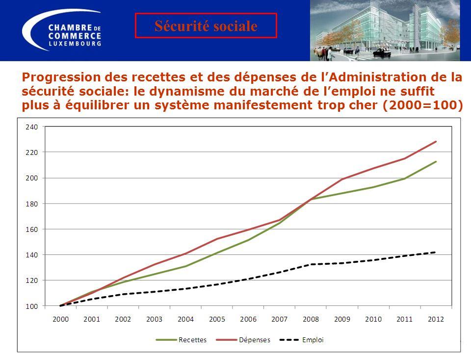Progression des recettes et des dépenses de lAdministration de la sécurité sociale: le dynamisme du marché de lemploi ne suffit plus à équilibrer un s