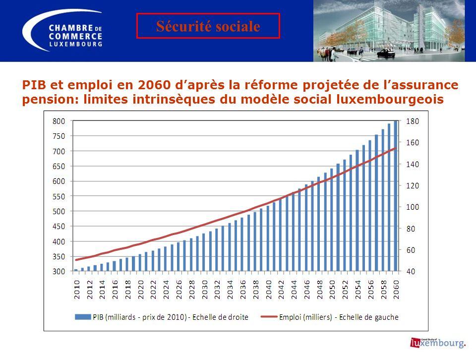 PIB et emploi en 2060 daprès la réforme projetée de lassurance pension: limites intrinsèques du modèle social luxembourgeois Sécurité sociale