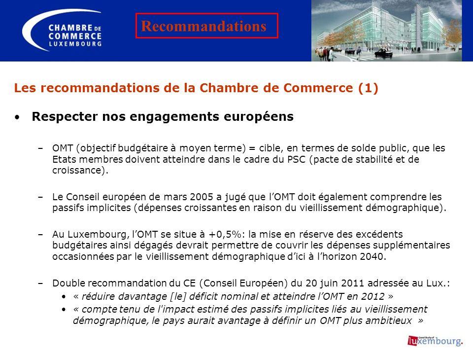 Les recommandations de la Chambre de Commerce (1) Respecter nos engagements européens –OMT (objectif budgétaire à moyen terme) = cible, en termes de s