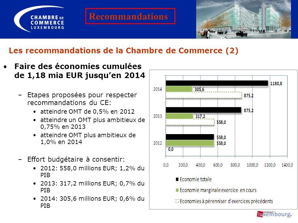 Les recommandations de la Chambre de Commerce (2) Faire des économies cumulées de 1,18 mia EUR jusquen 2014 –Etapes proposées pour respecter recommand