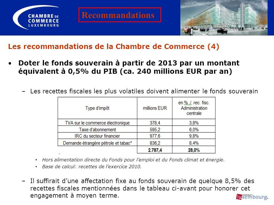 Les recommandations de la Chambre de Commerce (4) Doter le fonds souverain à partir de 2013 par un montant équivalent à 0,5% du PIB (ca. 240 millions