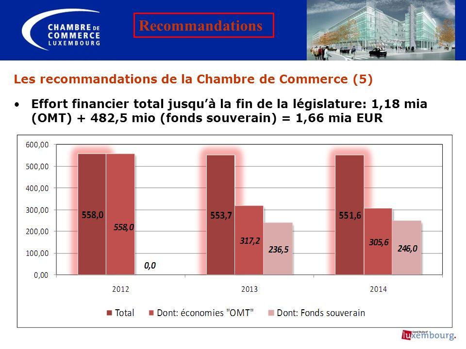 Les recommandations de la Chambre de Commerce (5) Effort financier total jusquà la fin de la législature: 1,18 mia (OMT) + 482,5 mio (fonds souverain)