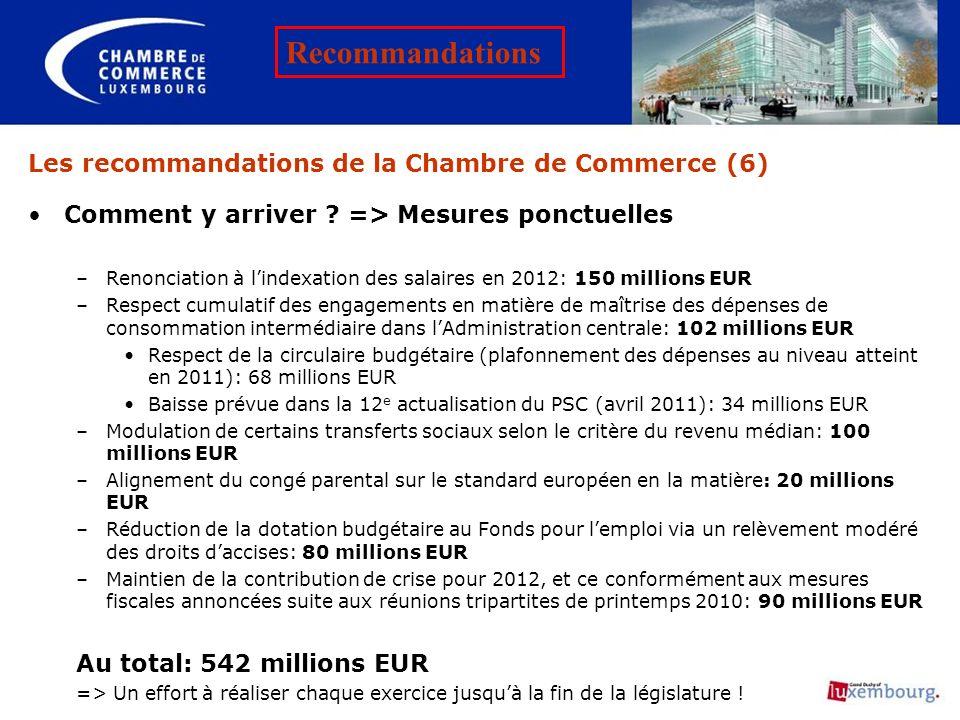 Les recommandations de la Chambre de Commerce (6) Comment y arriver ? => Mesures ponctuelles –Renonciation à lindexation des salaires en 2012: 150 mil
