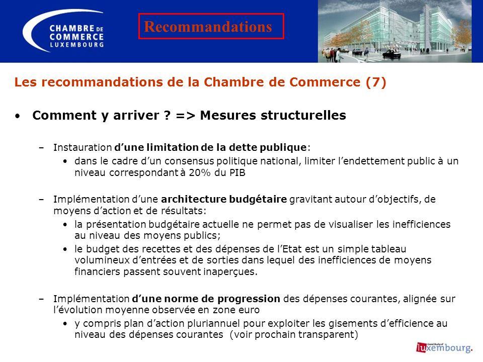 Les recommandations de la Chambre de Commerce (7) Comment y arriver ? => Mesures structurelles –Instauration dune limitation de la dette publique: dan
