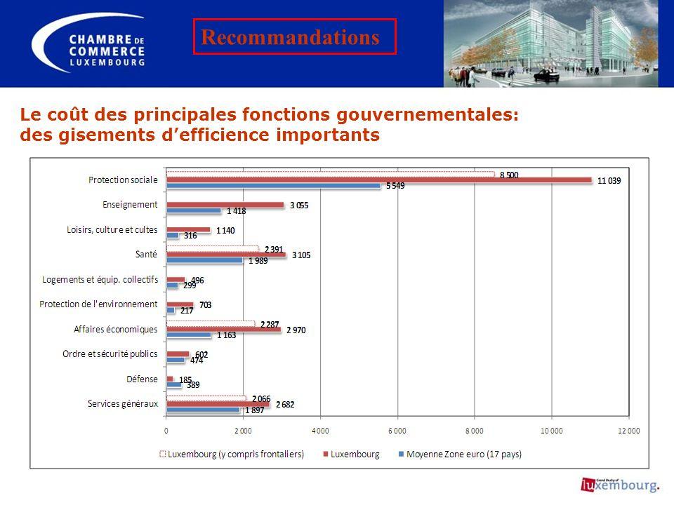 Le coût des principales fonctions gouvernementales: des gisements defficience importants Recommandations