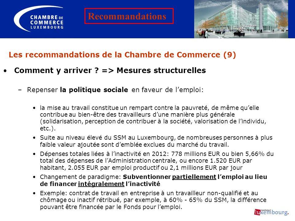 Les recommandations de la Chambre de Commerce (9) Comment y arriver ? => Mesures structurelles –Repenser la politique sociale en faveur de lemploi: la