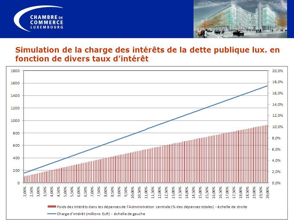 Simulation de la charge des intérêts de la dette publique lux. en fonction de divers taux dintérêt