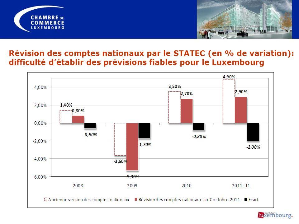 Révision des comptes nationaux par le STATEC (en % de variation): difficulté détablir des prévisions fiables pour le Luxembourg