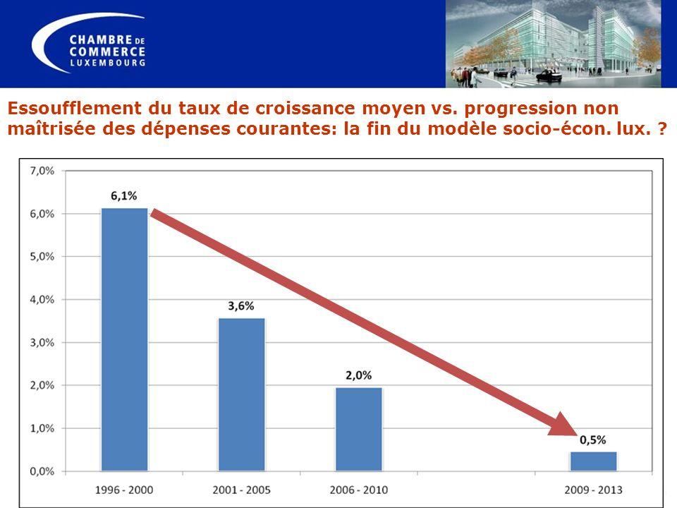 Essoufflement du taux de croissance moyen vs. progression non maîtrisée des dépenses courantes: la fin du modèle socio-écon. lux. ?