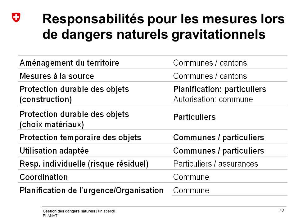 43 Gestion des dangers naturels | un aperçu PLANAT Responsabilités pour les mesures lors de dangers naturels gravitationnels