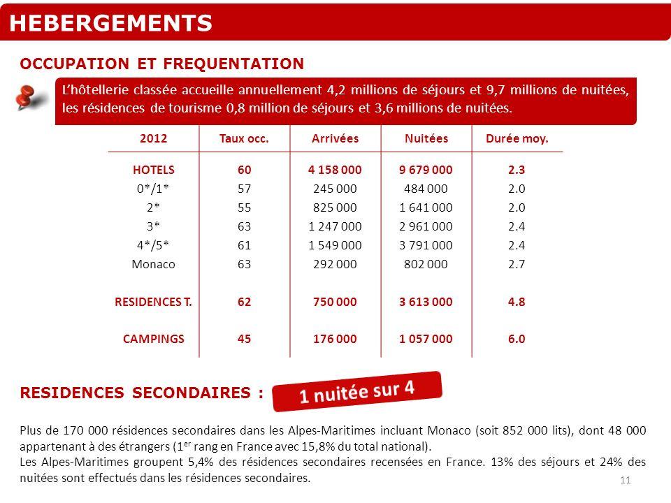 HEBERGEMENTS OCCUPATION ET FREQUENTATION 2012Taux occ.ArrivéesNuitéesDurée moy. HOTELS 0*/1* 2* 3* 4*/5* Monaco RESIDENCES T. CAMPINGS 60 57 55 63 61