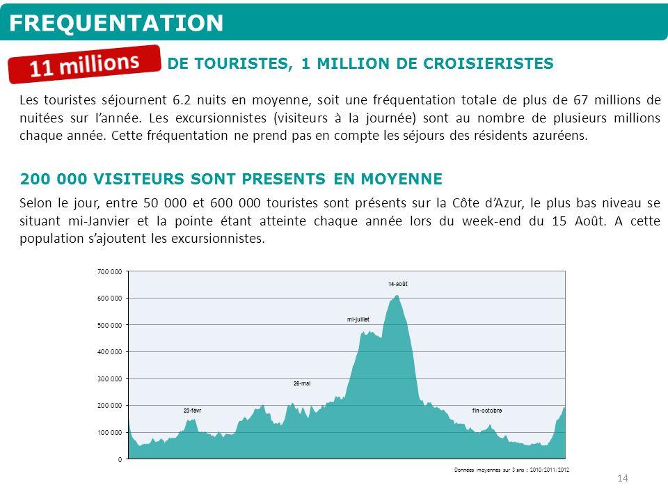FREQUENTATION Les touristes séjournent 6.2 nuits en moyenne, soit une fréquentation totale de plus de 67 millions de nuitées sur lannée. Les excursion