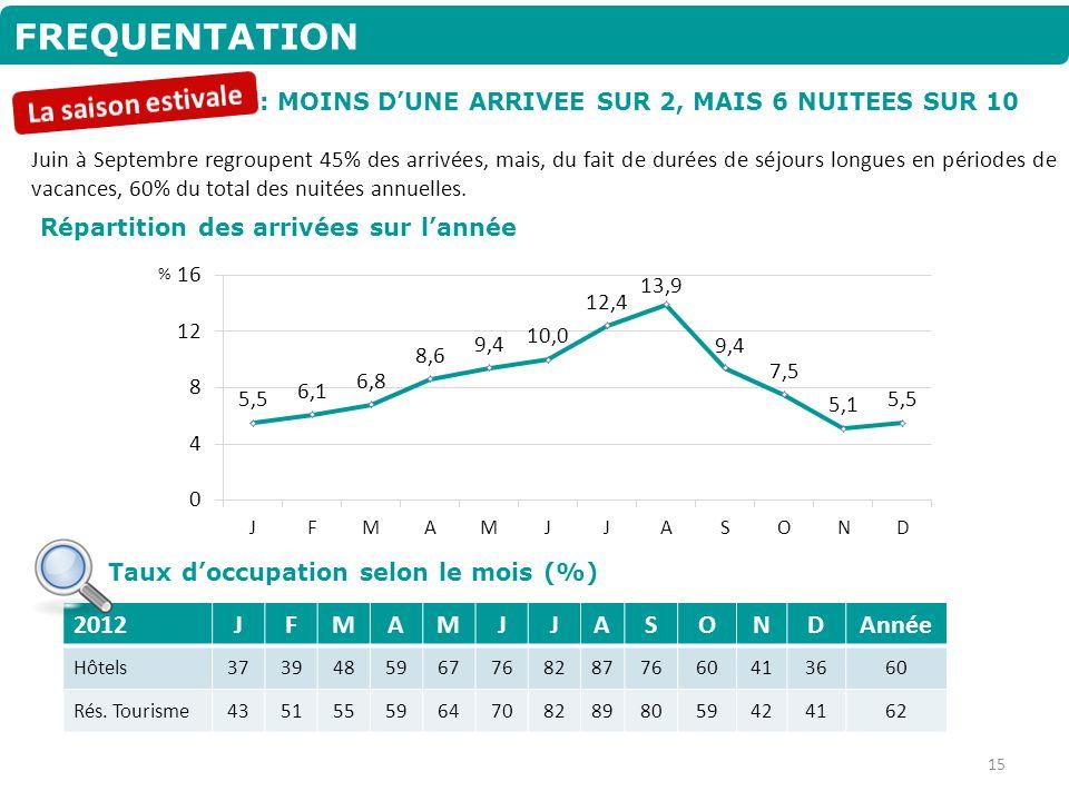 FREQUENTATION Juin à Septembre regroupent 45% des arrivées, mais, du fait de durées de séjours longues en périodes de vacances, 60% du total des nuité