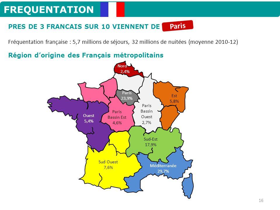 FREQUENTATION Fréquentation française : 5,7 millions de séjours, 32 millions de nuitées (moyenne 2010-12) PRES DE 3 FRANCAIS SUR 10 VIENNENT DE Région