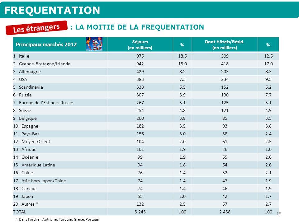 FREQUENTATION : LA MOITIE DE LA FREQUENTATION Principaux marchés 2012 Séjours (en milliers) % Dont Hôtels/Résid. (en milliers) % 1 Italie97618.630912.