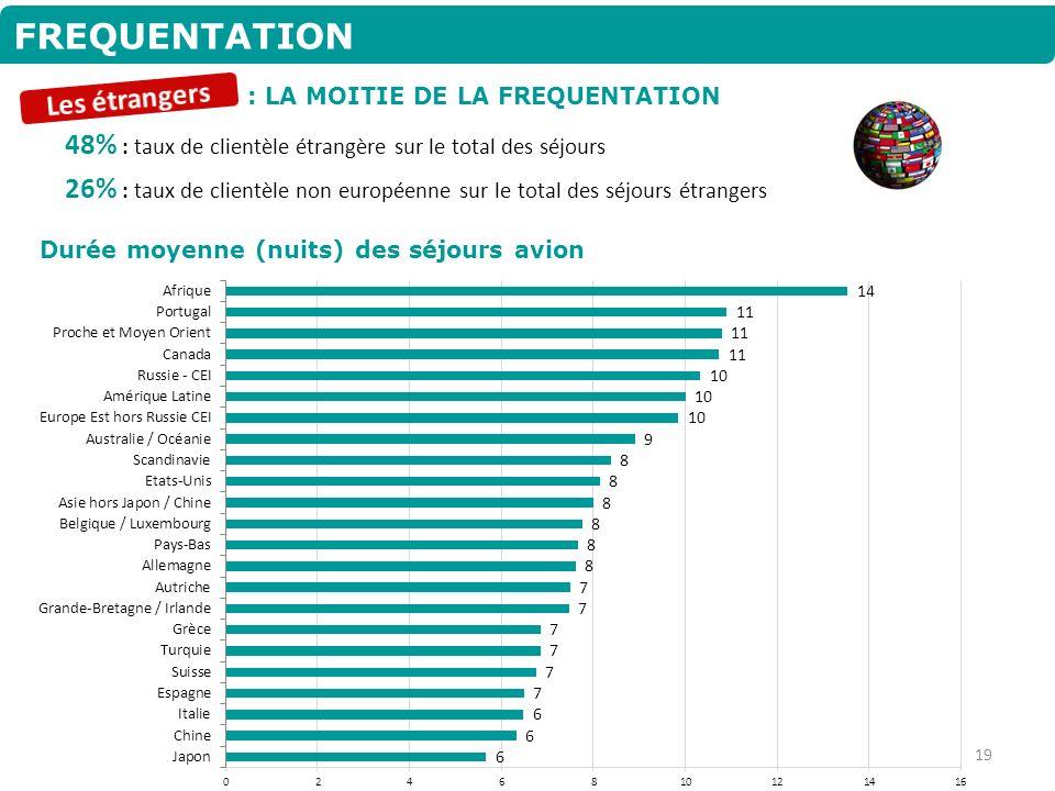 FREQUENTATION : LA MOITIE DE LA FREQUENTATION 48% : taux de clientèle étrangère sur le total des séjours 26% : taux de clientèle non européenne sur le
