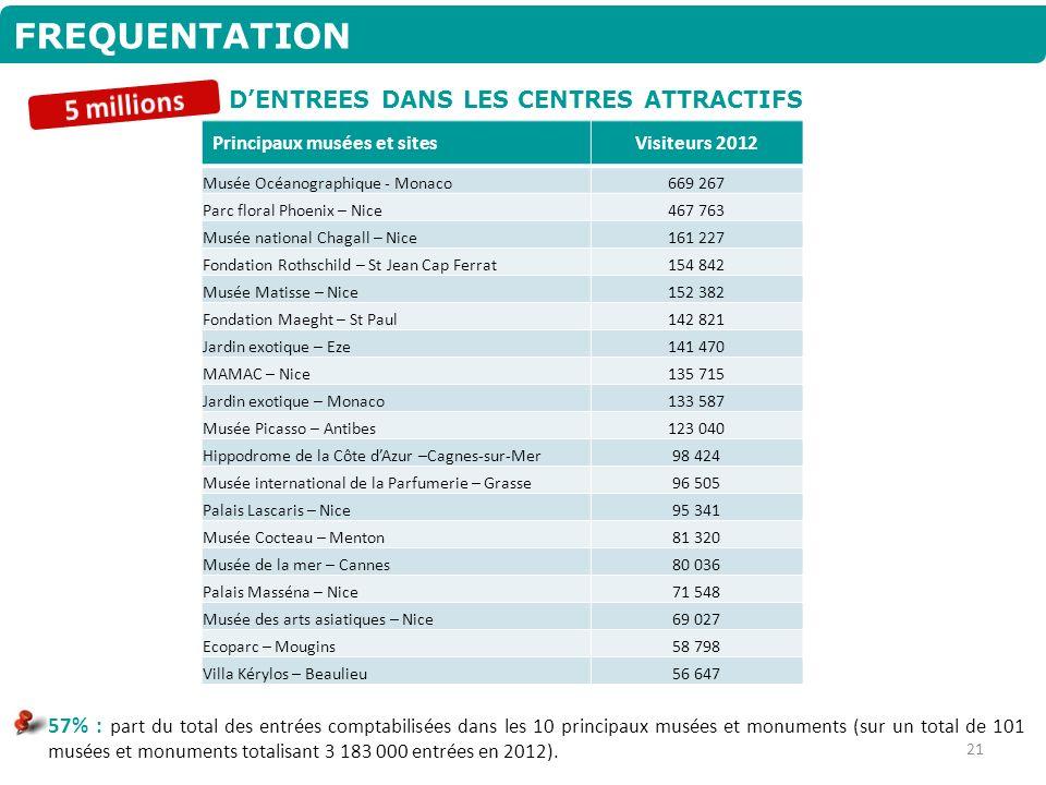 FREQUENTATION DENTREES DANS LES CENTRES ATTRACTIFS Principaux musées et sitesVisiteurs 2012 Musée Océanographique - Monaco669 267 Parc floral Phoenix