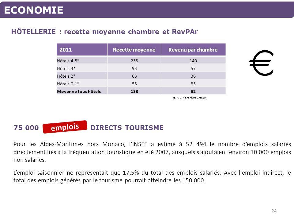 HÔTELLERIE : recette moyenne chambre et RevPAr ECONOMIE 75 000 DIRECTS TOURISME 2011Recette moyenneRevenu par chambre Hôtels 4-5*233140 Hôtels 3*9357