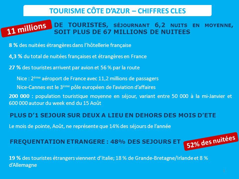HÔTELLERIE : recette moyenne chambre et RevPAr ECONOMIE 75 000 DIRECTS TOURISME 2011Recette moyenneRevenu par chambre Hôtels 4-5*233140 Hôtels 3*9357 Hôtels 2*6336 Hôtels 0-1*5533 Moyenne tous hôtels13882 ( TTC, hors restauration) Pour les Alpes-Maritimes hors Monaco, lINSEE a estimé à 52 494 le nombre demplois salariés directement liés à la fréquentation touristique en été 2007, auxquels sajoutaient environ 10 000 emplois non salariés.