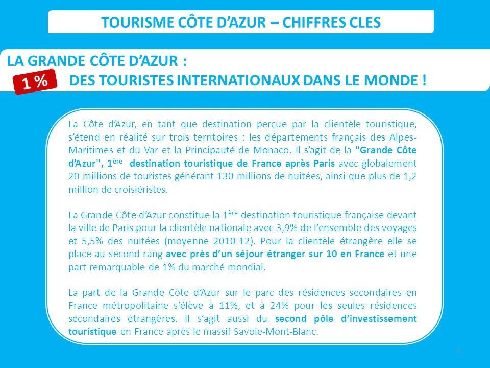 LA GRANDE CÔTE DAZUR : DES TOURISTES INTERNATIONAUX DANS LE MONDE ! La Côte dAzur, en tant que destination perçue par la clientèle touristique, sétend
