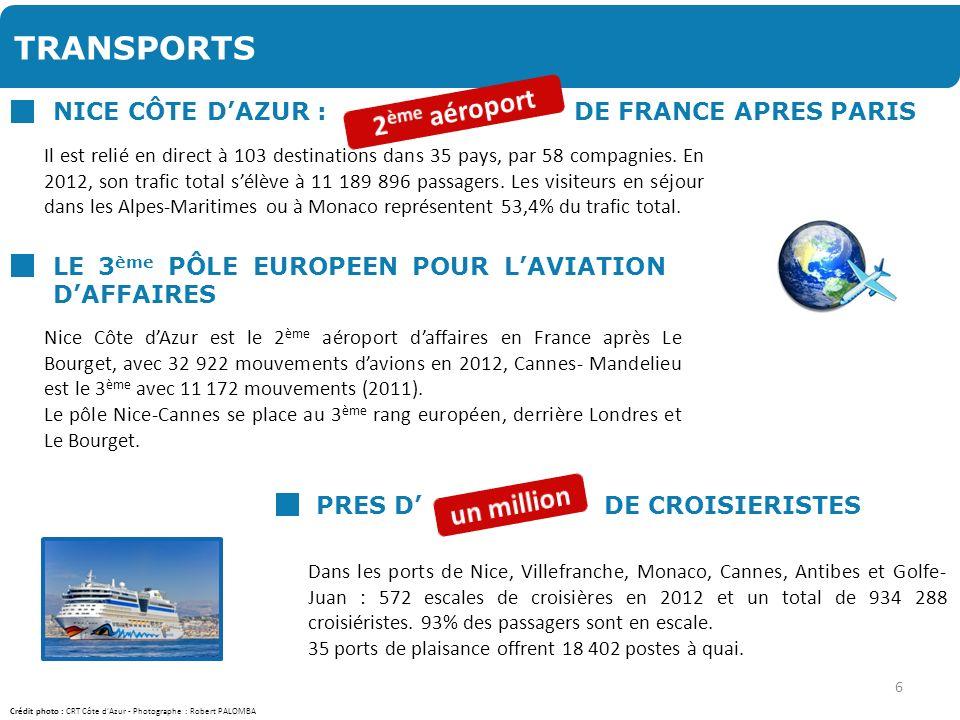 TRANSPORTS Lavion est utilisé par 15% des Français et 37% des Etrangers LA ROUTE EST LE PRINCIPAL MODE DARRIVEE DES TOURISTES 7 % des arrivées 2012