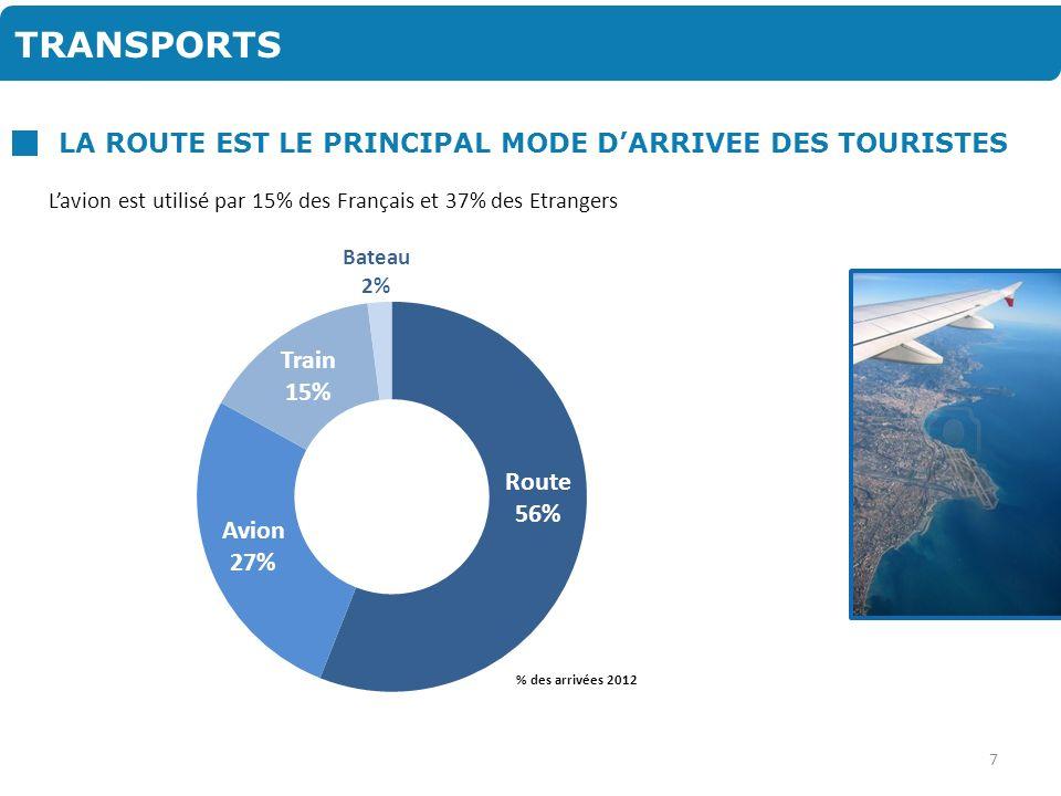 FREQUENTATION : LA MOITIE DE LA FREQUENTATION Principaux marchés 2012 Séjours (en milliers) % Dont Hôtels/Résid.
