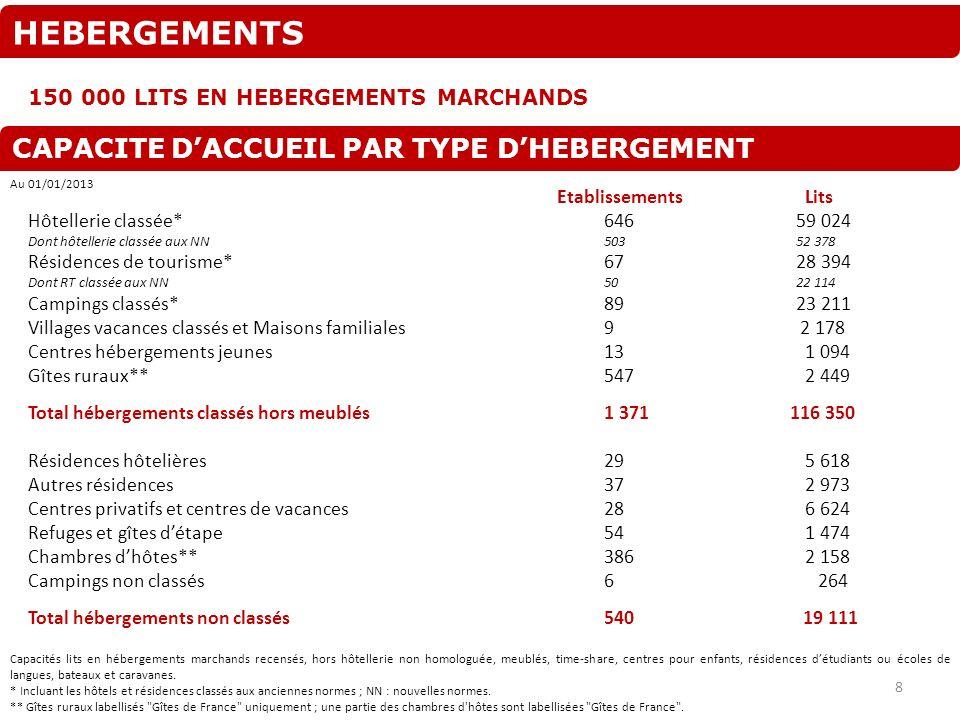 HEBERGEMENTS 150 000 LITS EN HEBERGEMENTS MARCHANDS CAPACITE DACCUEIL PAR TYPE DHEBERGEMENT Etablissements Lits Hôtellerie classée*64659 024 Dont hôte