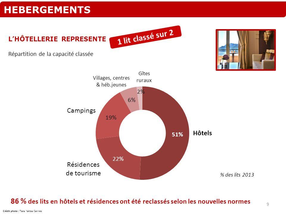 HEBERGEMENTS LHÔTELLERIE REPRESENTE Répartition de la capacité classée 86 % des lits en hôtels et résidences ont été reclassés selon les nouvelles nor