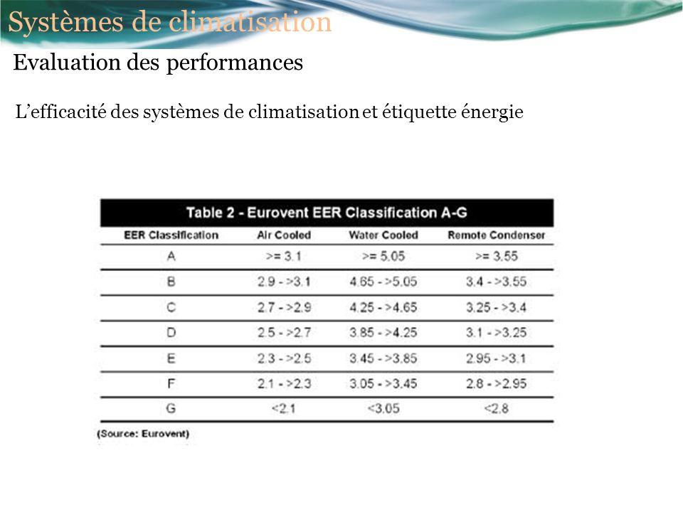 Lefficacité des systèmes de climatisation et étiquette énergie Evaluation des performances Systèmes de climatisation
