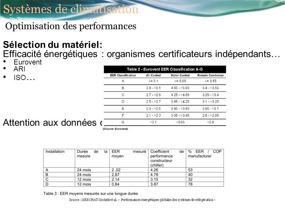 Sélection du matériel: Efficacité énergétiques : organismes certificateurs indépendants… Eurovent ARI ISO … Attention aux données constructeurs Source : MERCHAT Michèle et al.