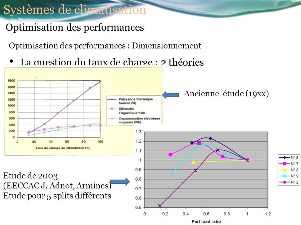 Optimisation des performances : Dimensionnement La question du taux de charge : 2 théories Ancienne étude (19xx) Etude de 2003 (EECCAC J.