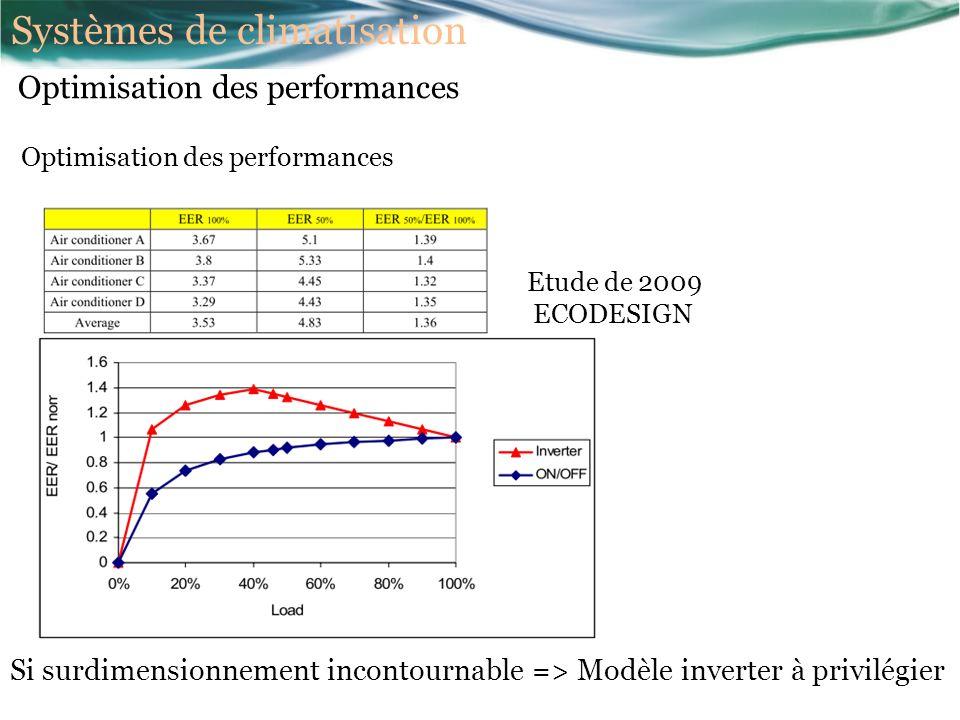 Optimisation des performances Etude de 2009 ECODESIGN Si surdimensionnement incontournable => Modèle inverter à privilégier Optimisation des performances Systèmes de climatisation
