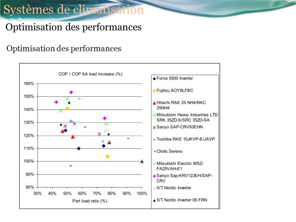 Optimisation des performances Systèmes de climatisation
