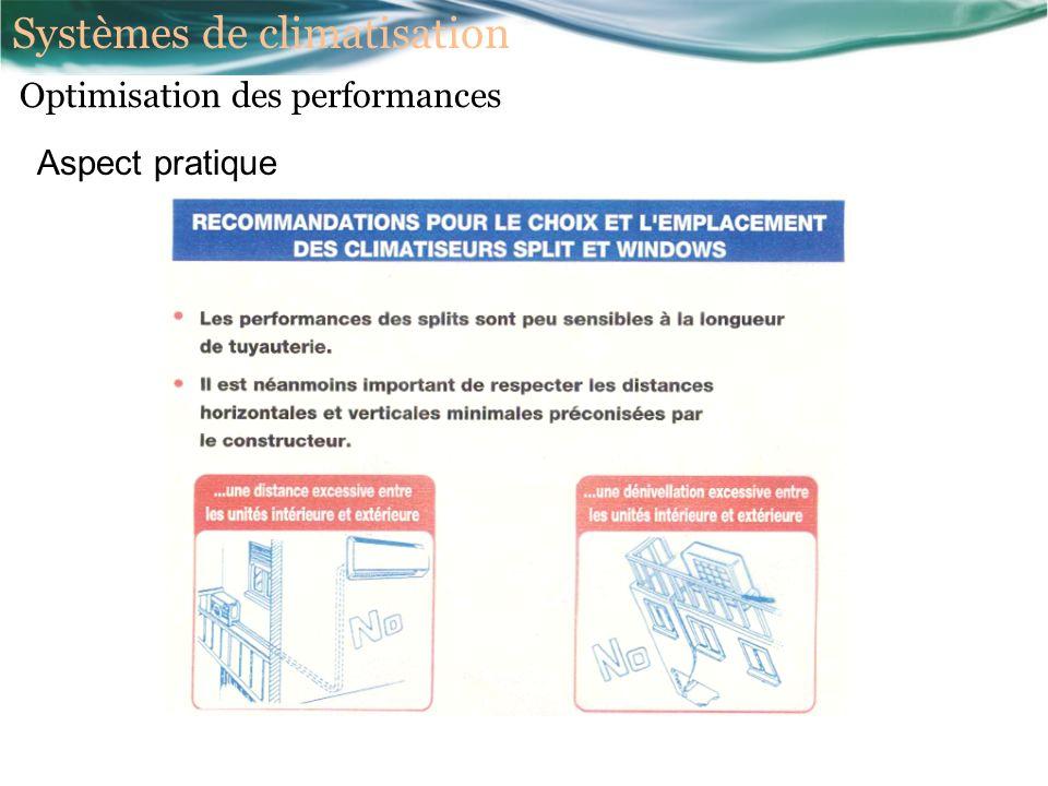 Aspect pratique Optimisation des performances Systèmes de climatisation