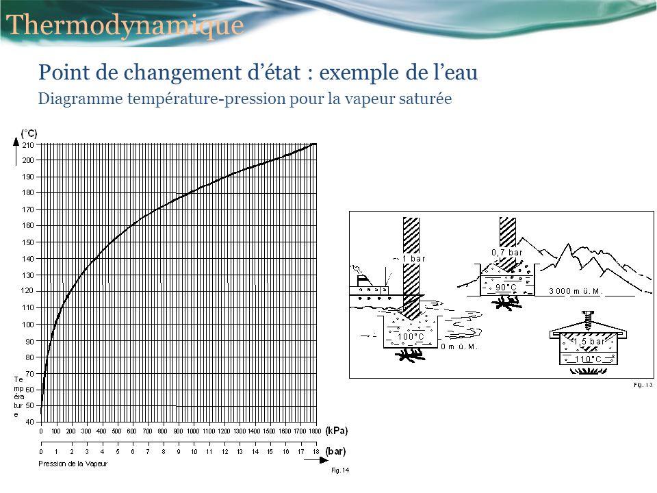 Point de changement détat : exemple de leau Diagramme température-pression pour la vapeur saturée Thermodynamique