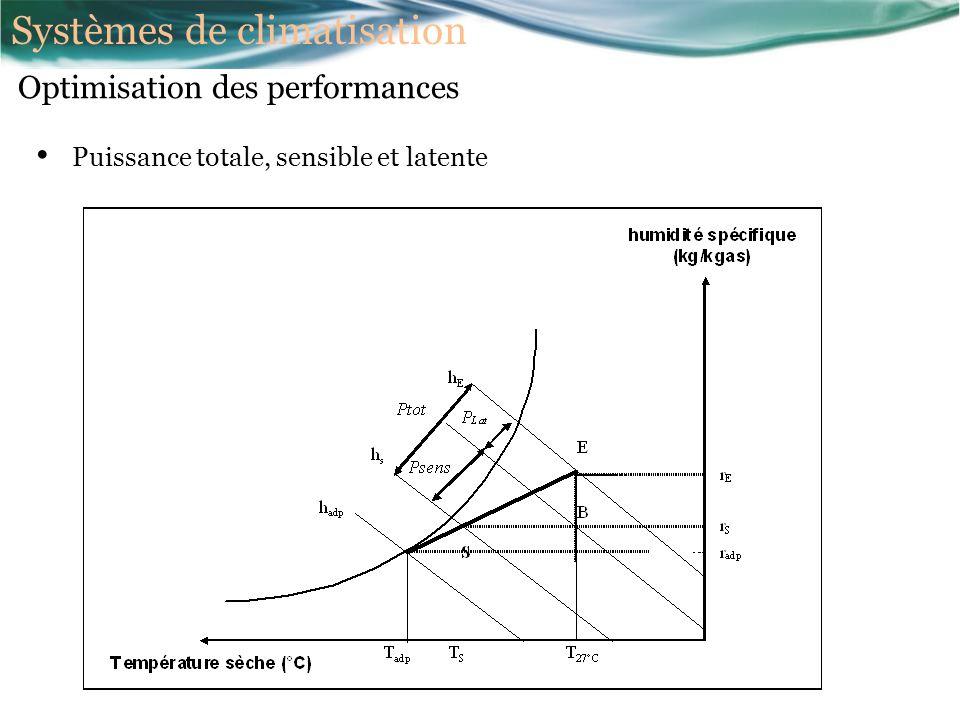 Puissance totale, sensible et latente Optimisation des performances Systèmes de climatisation