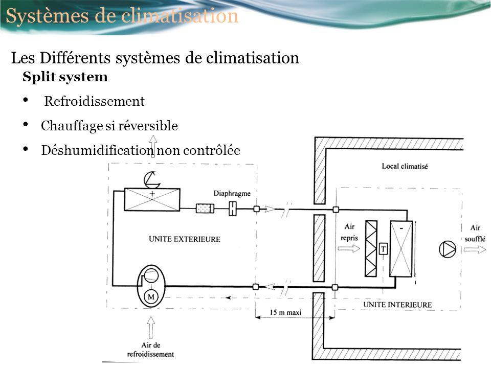 Split system Refroidissement Chauffage si réversible Déshumidification non contrôlée Les Différents systèmes de climatisation Systèmes de climatisation