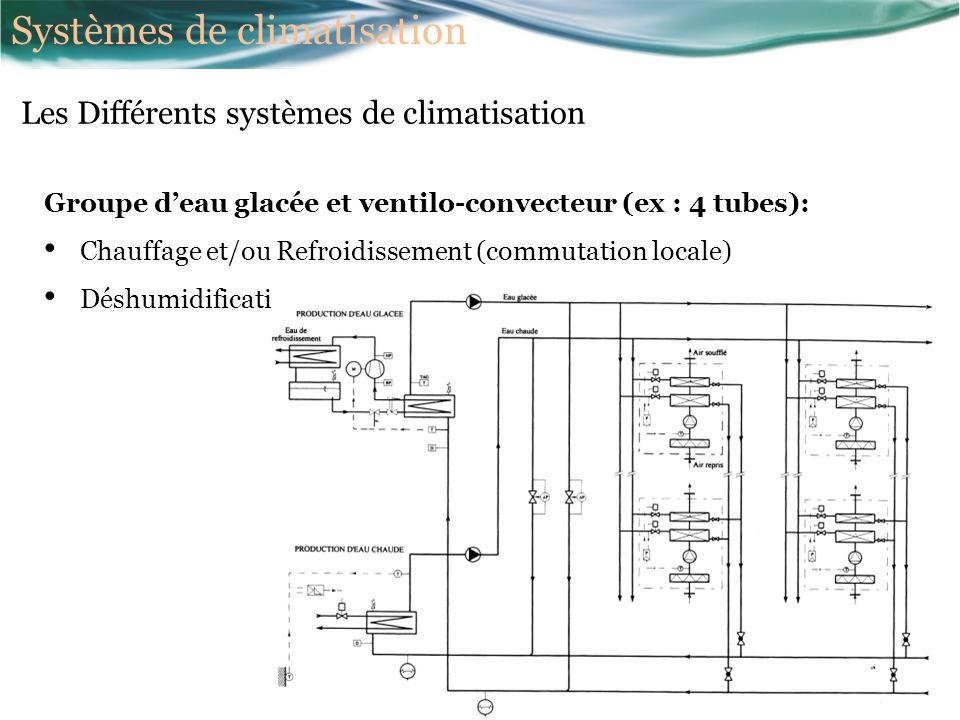Groupe deau glacée et ventilo-convecteur (ex : 4 tubes): Chauffage et/ou Refroidissement (commutation locale) Déshumidification non contrôlée Les Différents systèmes de climatisation Systèmes de climatisation