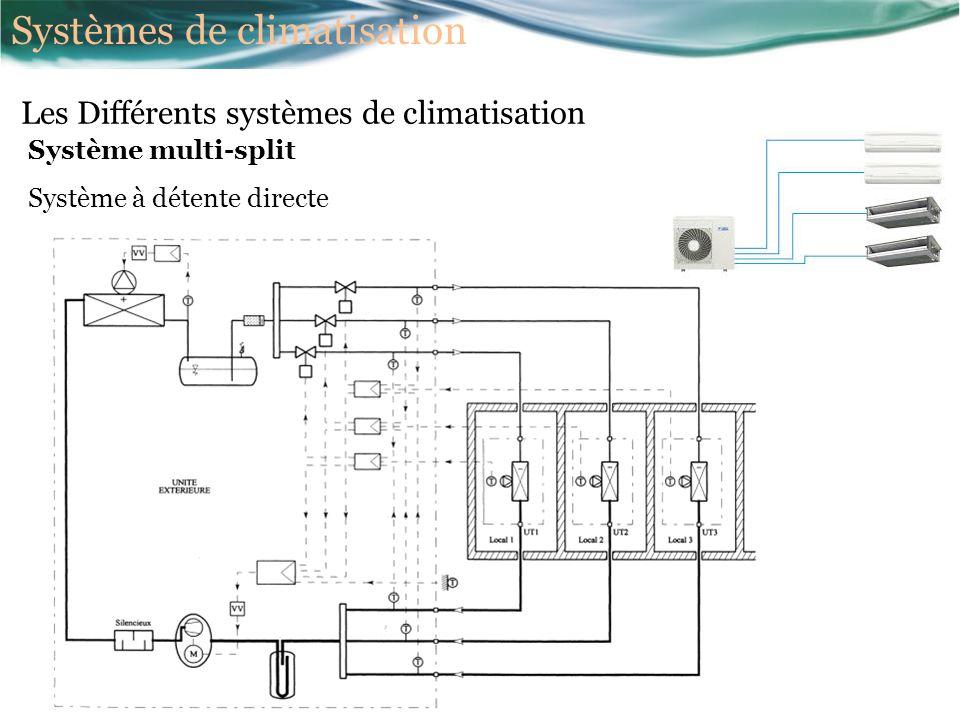 Système multi-split Système à détente directe Les Différents systèmes de climatisation Systèmes de climatisation