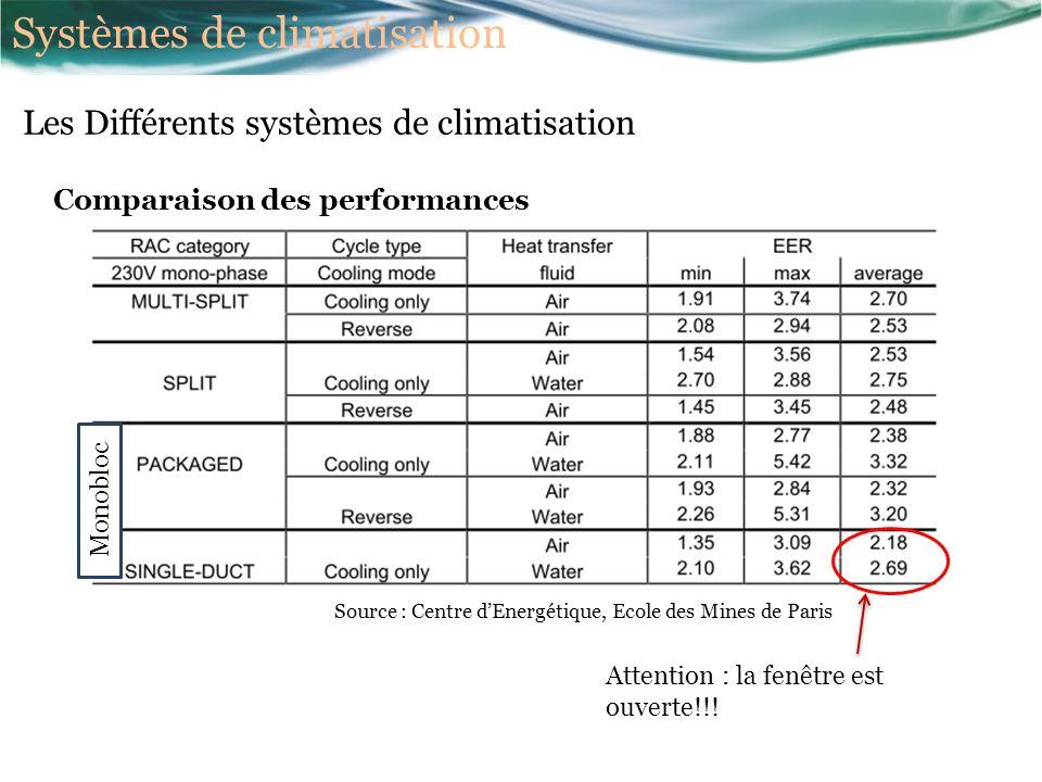Comparaison des performances Source : Centre dEnergétique, Ecole des Mines de Paris Monobloc Attention : la fenêtre est ouverte!!.