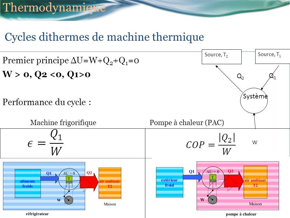 Premier principe ΔU=W+Q 2 +Q 1 =0 W > 0, Q2 0 Performance du cycle : Cycles dithermes de machine thermique Source, T 2 Système Q2Q2 W Source, T 1 Q1Q1 Machine frigorifiquePompe à chaleur (PAC) Thermodynamique