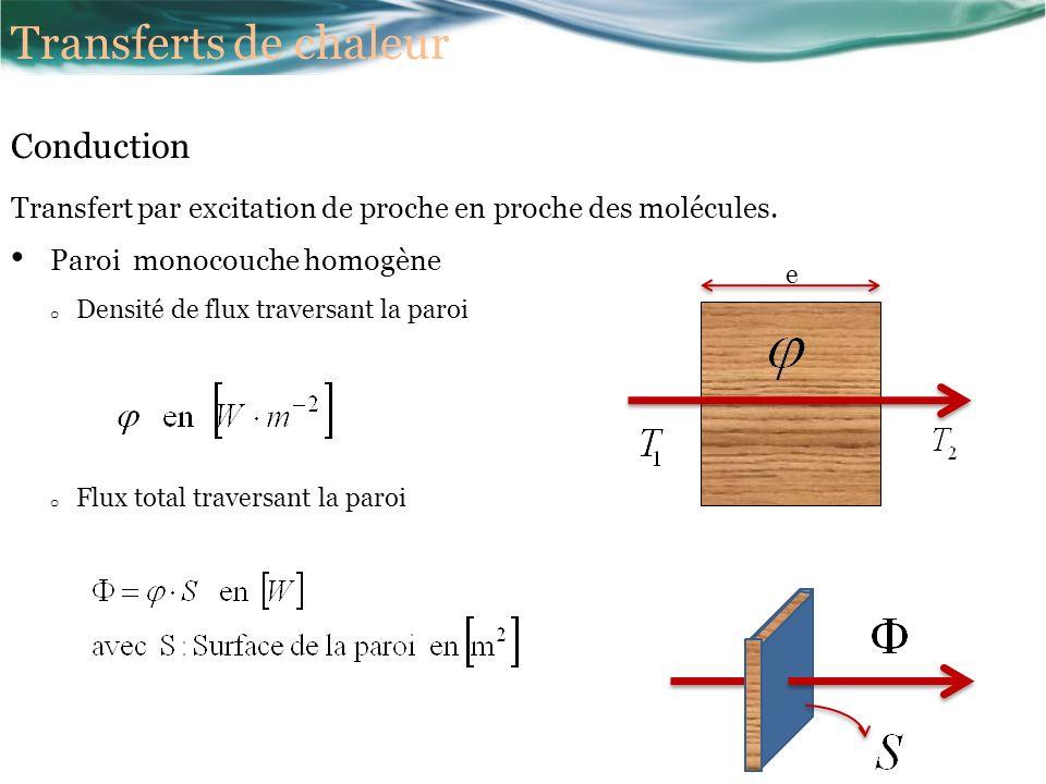 Transfert par excitation de proche en proche des molécules.