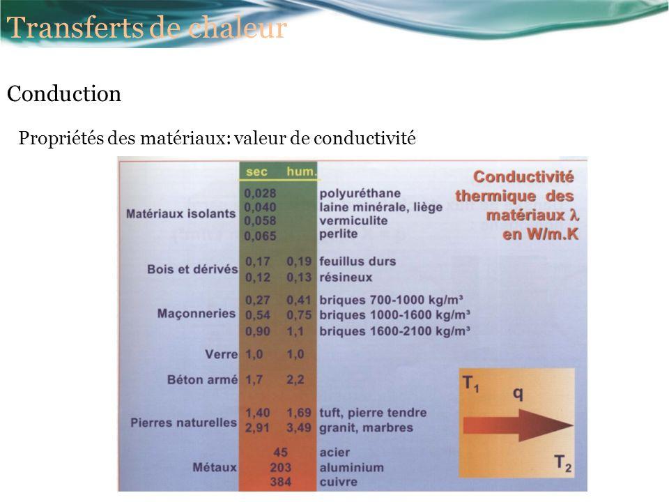 Propriétés des matériaux: valeur de conductivité Transferts de chaleur Conduction
