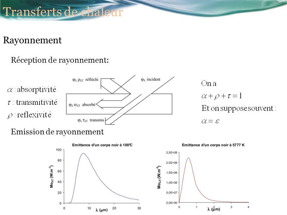 Réception de rayonnement: Emission de rayonnement Transferts de chaleur Rayonnement