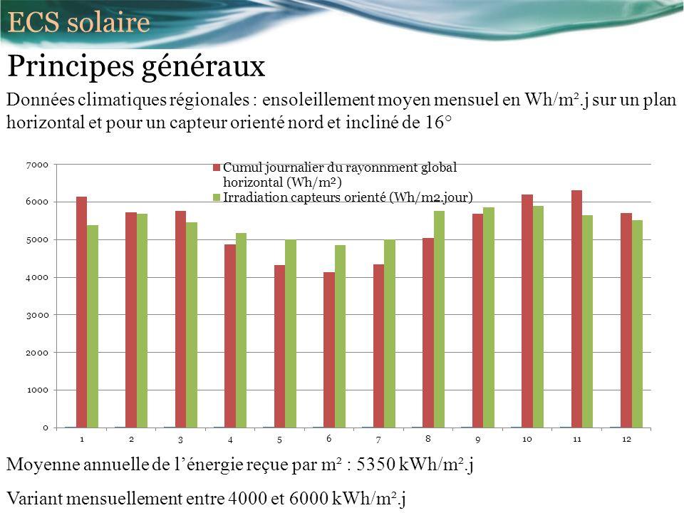 Principes généraux Données climatiques régionales : ensoleillement moyen mensuel en Wh/m².j sur un plan horizontal et pour un capteur orienté nord et incliné de 16° Moyenne annuelle de lénergie reçue par m² : 5350 kWh/m².j Variant mensuellement entre 4000 et 6000 kWh/m².j ECS solaire