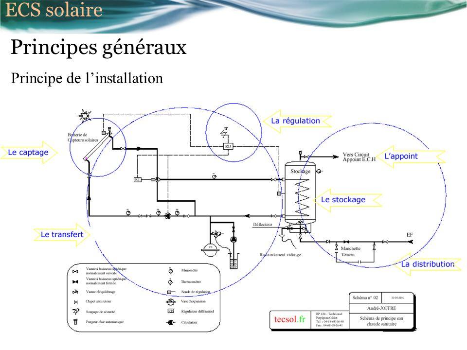 Principes généraux Principe de linstallation ECS solaire